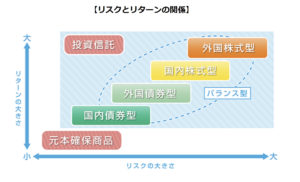 iDeCoの投資商品タイプ